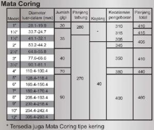 Mata Coring mesin coring hakken SP-300A